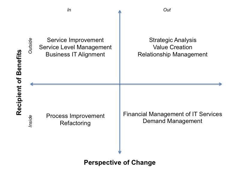 Benefit-Change-Matrix