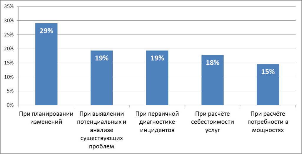 cmdb_usage_survey_results_2