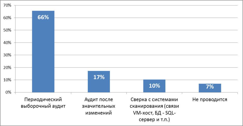 cmdb_usage_survey_results_4